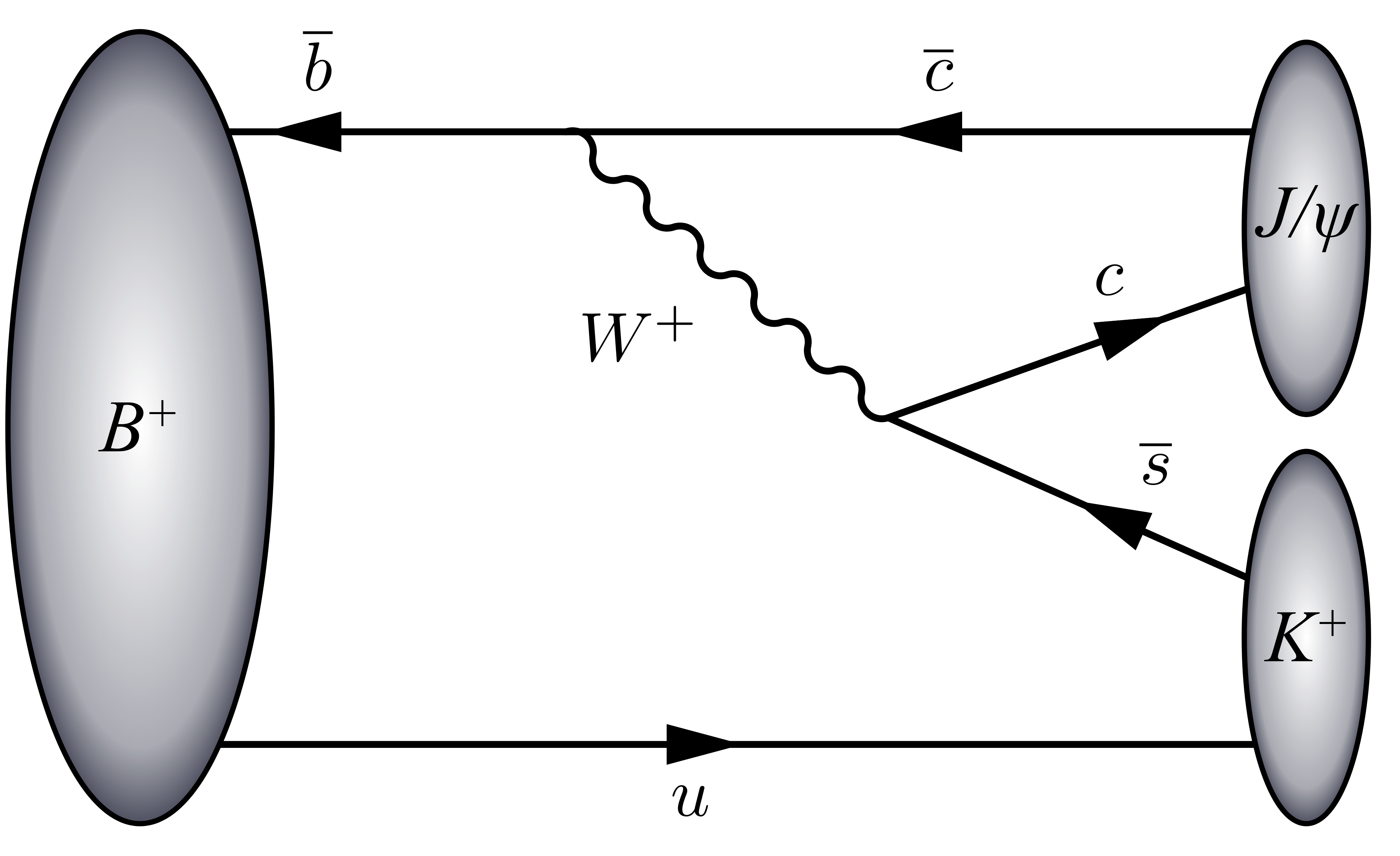 Chapter 1: Theoretical background 31 Figure 1.6: Leading-order diagram for the decay of a B + meson (ub ) to J/ψ (cc ) and K + (us ).