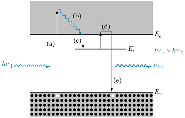 Figure 1.5 Excitation and recombination mechanisms in photoluminescence with a trapping level for electrons.