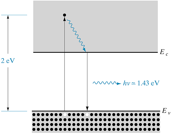 "Figure 1.6 Excitation and band-to-band recombination leading to photoluminescence. 9+/ ""'$/ -/ p-+( ""#,*,$ / (/8 # (/!1. Tn = (ar t0)-1 ' / (/ #$% 8*1%."