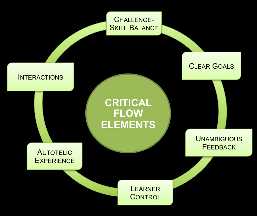Elements of FLOW 1. Balance between challenge and skills 2. Clear goals 6. Learner control 7. Loose consiousness 3. Feedback 8. Sense of time 4.