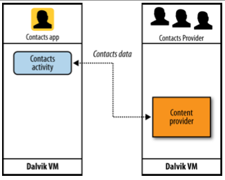 Content Providers: interfaces for sharing data between applications.