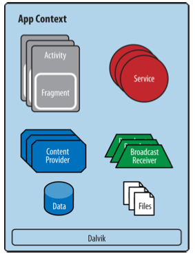 Broadcast receivers: system-wide publish/subscribe mechanism, or more precisely, an Observer pattern.