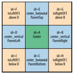A view group that displays child views in relative positions The position of each view can be specified as: relative to sibling elements (such as to the left-of or below another view) or in positions