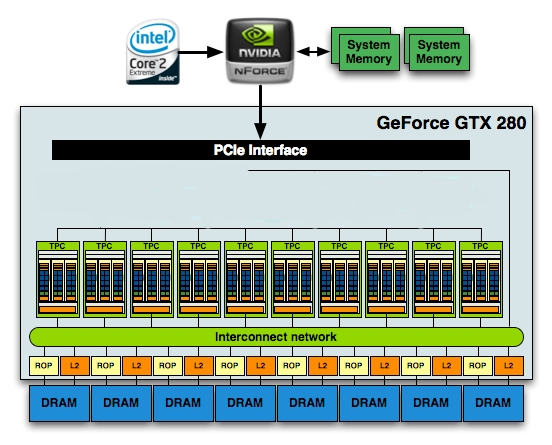 3 GPGPU AND COMPUTE UNIFIED DEVICE ARCHITECTURE Σχήμα 9: Η