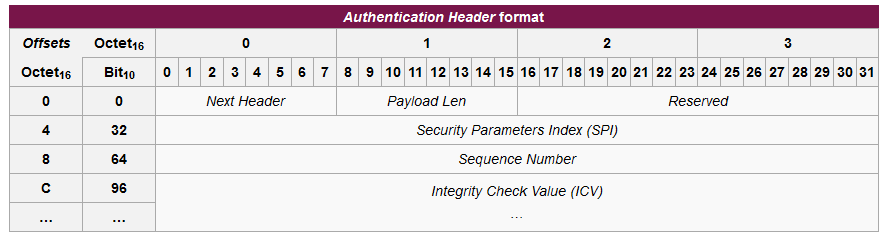 Δομή Authentication Headers Δομή Authentication