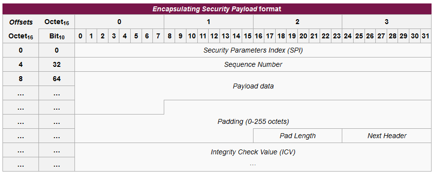 Δομή Encapsulating Security Payloads Δομή Encapsulating