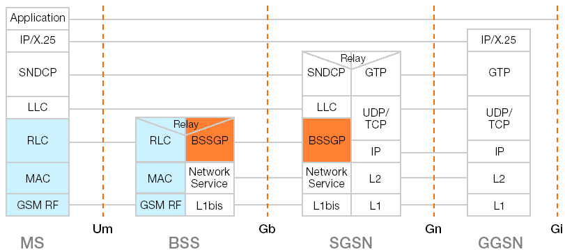 User plane protocol architecture 64 BSS, Base station system; BSSGP, BSS GPRS protocol; GGSN, Gateway GPRS support node; GTP, General telemetry processor; IP/X.25, Internet Protocol X.