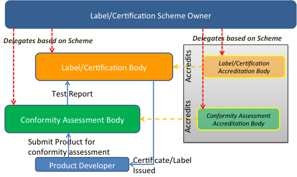 Quality label and Certification Functional Model
