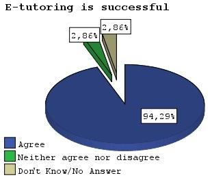 The reasons for not using e-tutoring From the total number of participants, only students connected at least once to e- tutoring were called upon to answer questions concerning the environment and