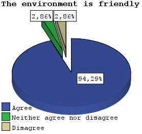 As far as the program s environment is concerned, 30 students declared that it was easy to use and 33 that it was friendly (Figure 9).