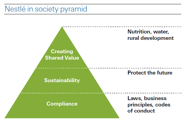 Figure 1: The Nestle Society Pyramid Source: Nestle (2012) The main actions that Nestle has been committed to implement up to 2015 are the following (Nestle, 2012): 1. Nutrition a.