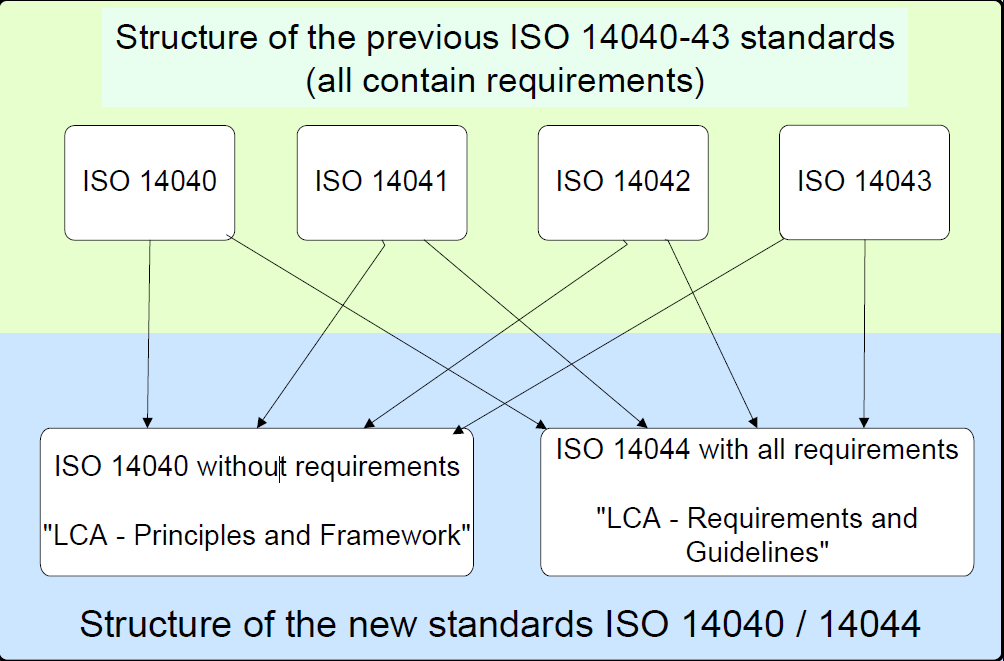 Life cycle assessment ISO 14040 & 44 1997-2000 2006