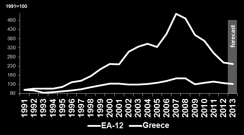 III. LAGGING BEHIND IN OTHER SOURCES OF GROWTH 1. Investment (% GDP) Greece EA-12 2001-2009 22.8 20.6 2012 13.1 18.4 2. Corruption Perceptions Index 2012 (0-100) 36.0 70.