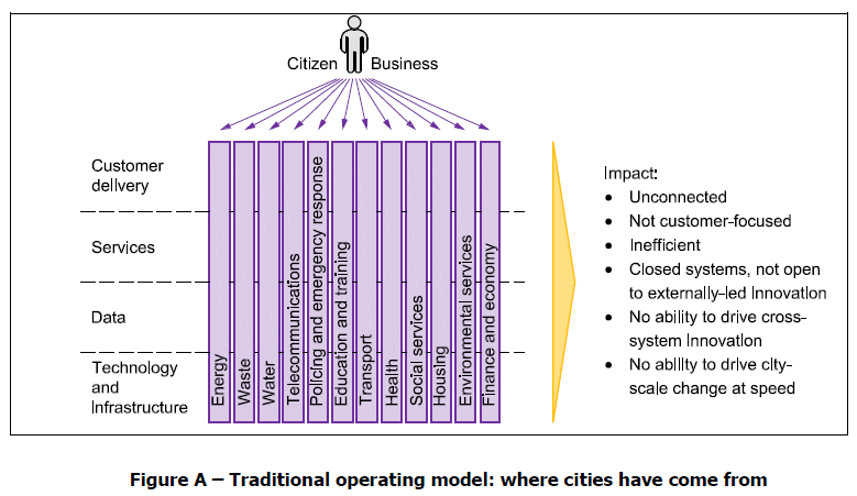 Smart city framework Guide to establishing