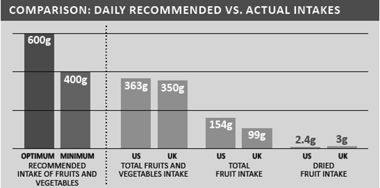 The WHO recommends that individuals consume at least 400g total of fruits and vegetables per day, and optimally, 600g Data illustrates the shortfall between health targets and total intakes of fruits