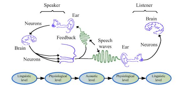 Chapter 1 Introduction which is speech. Moreover, speech technology is interested in the fusion of speech with other types of communication, such as visual communication, gestures, etc (Huang et al.