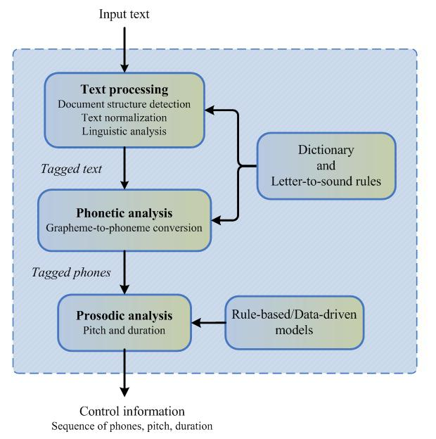 Fig. 1.5. General block diagram of the frontend (Benesty et al., 2007). The main tasks of the frontend of a TTS are presented in Fig 1.5 (Benesty et al., 2007). In brief, the frontend provides document structure detection (e.