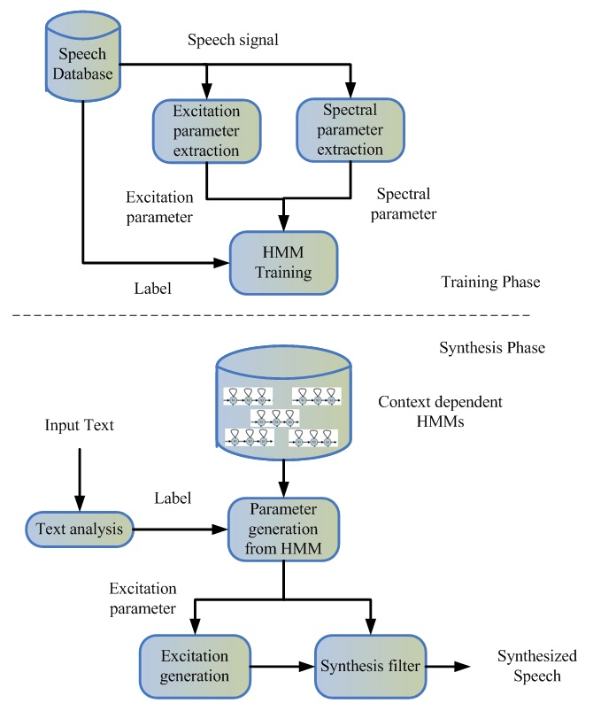 Chapter 2 Speech Synthesis Systems algorithm (Tokuda et al., 2000).
