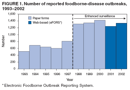 Surveillance Summaries November 10, 2006 / 55(SS10);1-34 Surveillance for Foodborne-Disease Outbreaks --- United States, 1998--2002 CDC,2006 Αλαθέξζεθαλ 1276