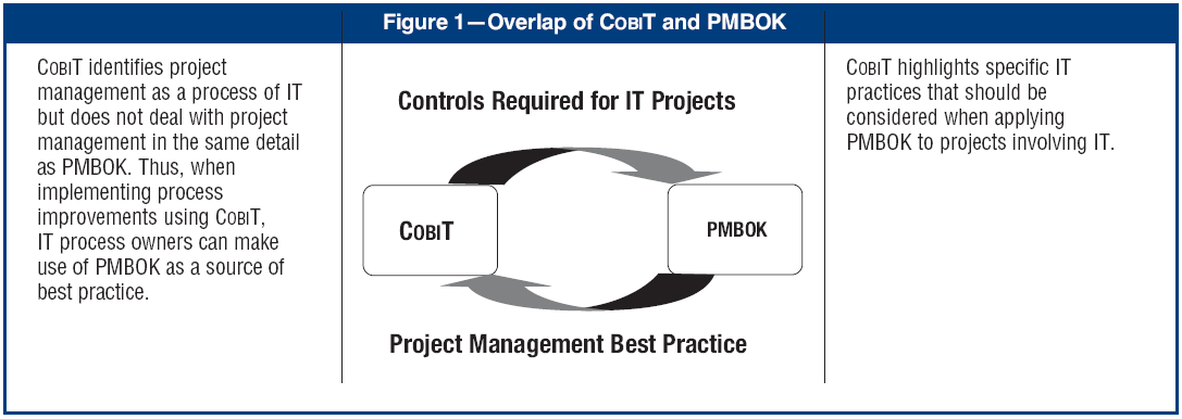 Mapping of with COBIT 4.0 Figure 1. Overlap of COBIT and PMBOK. COBIT Mapping: Mapping of PMBOK With COBIT 4.0, used with permission of the IT Governance Institute (ITGI) 2006 ITGI.
