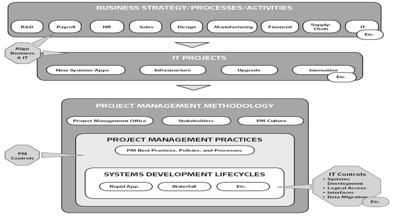Figure 2. Project Management Methodology.