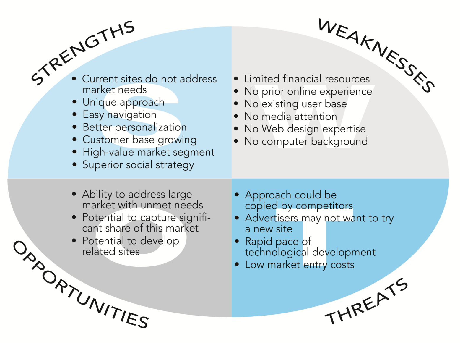 SWOT Analysis Figure 4.