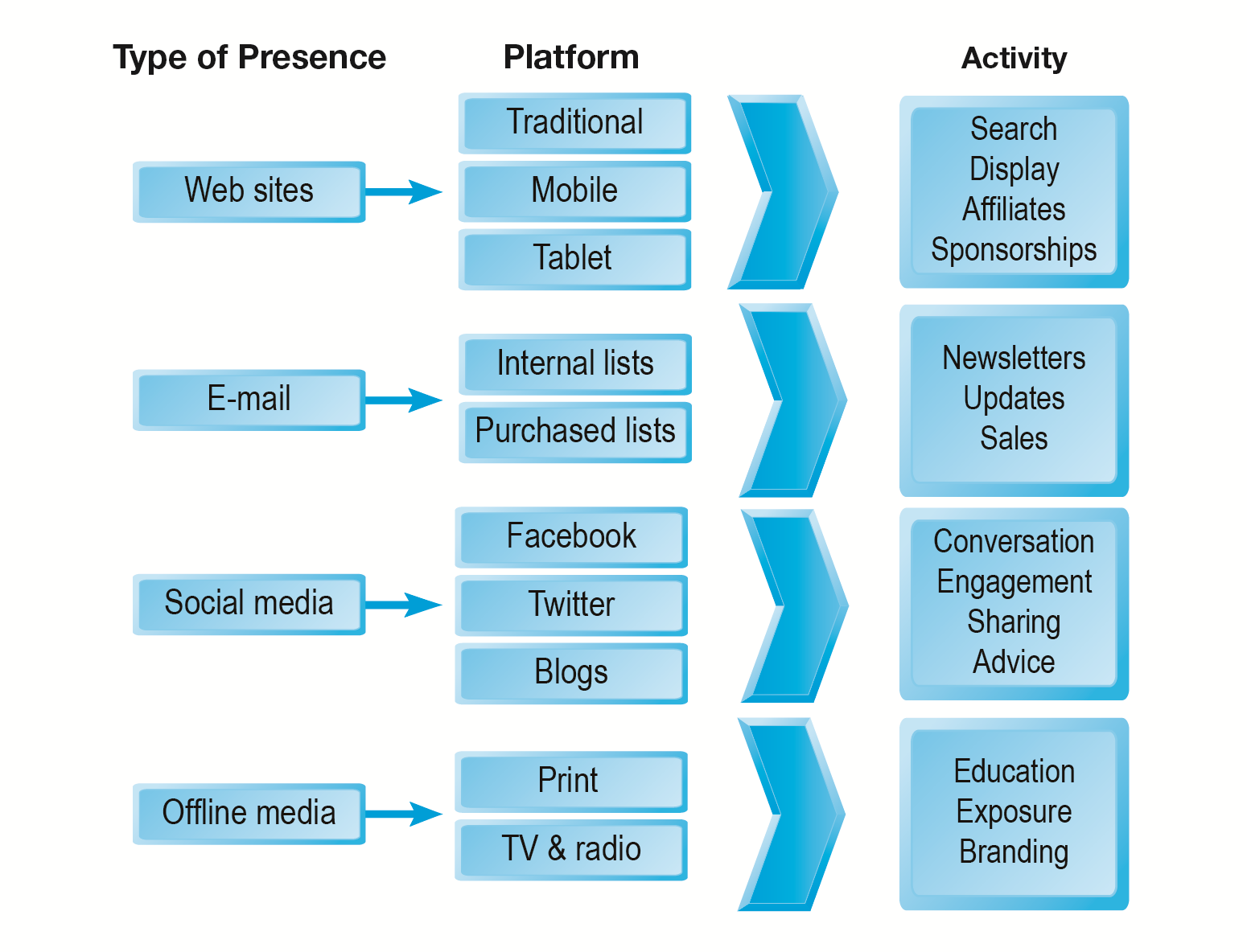 E-commerce Presence Map Figure 4.