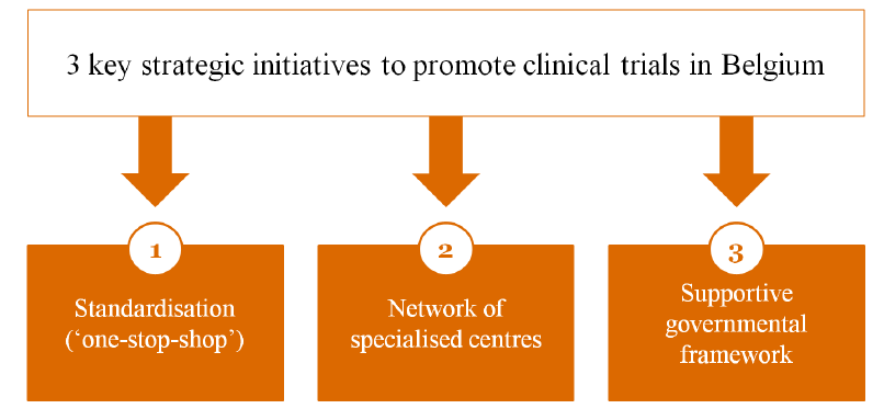 Strategic Plan to Promote Clinical Trials in Belgium Source: PWC Report Clinical Research Footprint and Strategic Plan to Promote Clinical