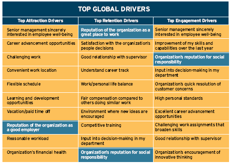 Πηγή: Towers Perrin 2007 Global Workforce Study 2013