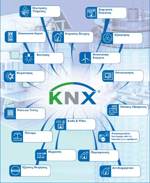 KNX Association International Αξ.