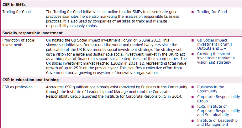 Πίνακας 4 Σύνοψη Εθνικού Σχεδίου ΕΚΕ Αγγλίας Πηγή: European Commission (2014). «Corporate Social Responsibility National Public Policies in the European Union Compendium 2014».