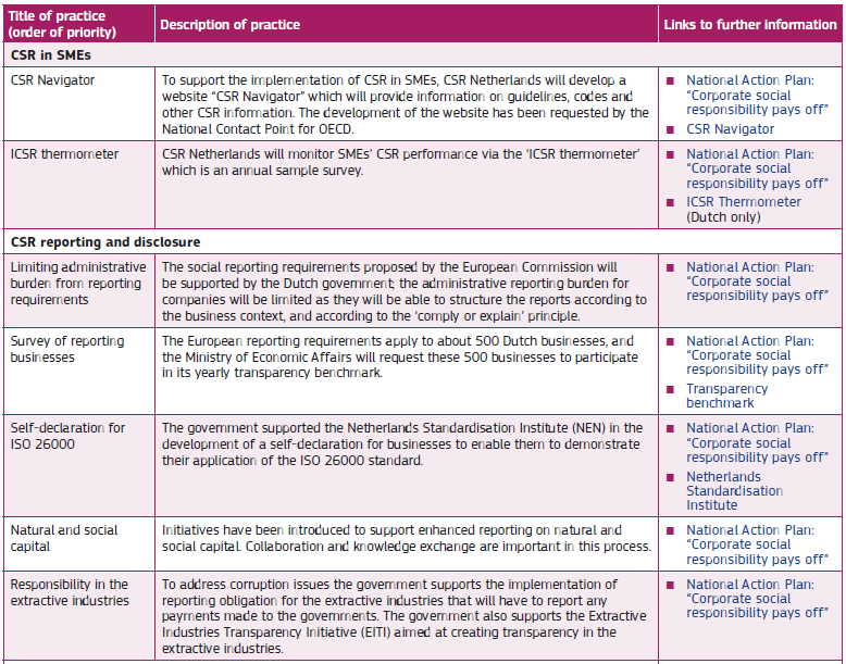 Πηγή: European Commission (2014). «Corporate Social Responsibility National Public Policies in the European Union Compendium 2014». Προετοιμάστηκε από τους Williamson, Ν.