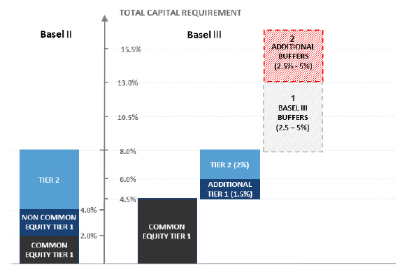 Basel III accord Basel III vs
