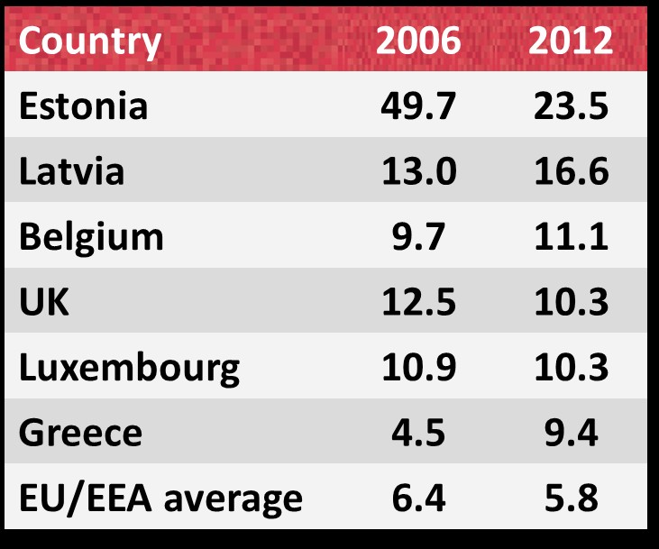 Top 6 EU countries by HIV diagnosis rate 001/1HQ/14-04/1053al September 2014 Rate per 100,000 population 29,381 HIV diagnoses were reported by EU/EEA countries, resulting in a rate of 5.