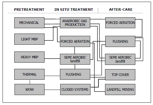 Figure 1.7. Different possible combination of operational alternatives for influencing the landfill. 1.3.