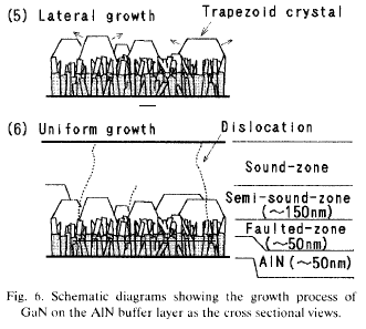 Amano, Akasaki 1991- Growth mechanism with AlN buffer 50nm