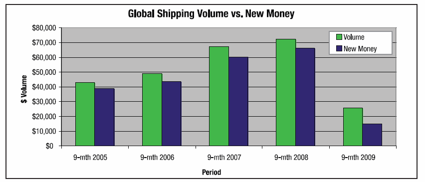 -Global shipping volumes for syndicated loans in the first 9 months of 2009 fell from $72.2bn in the corresponding figures for 2008 to $25.