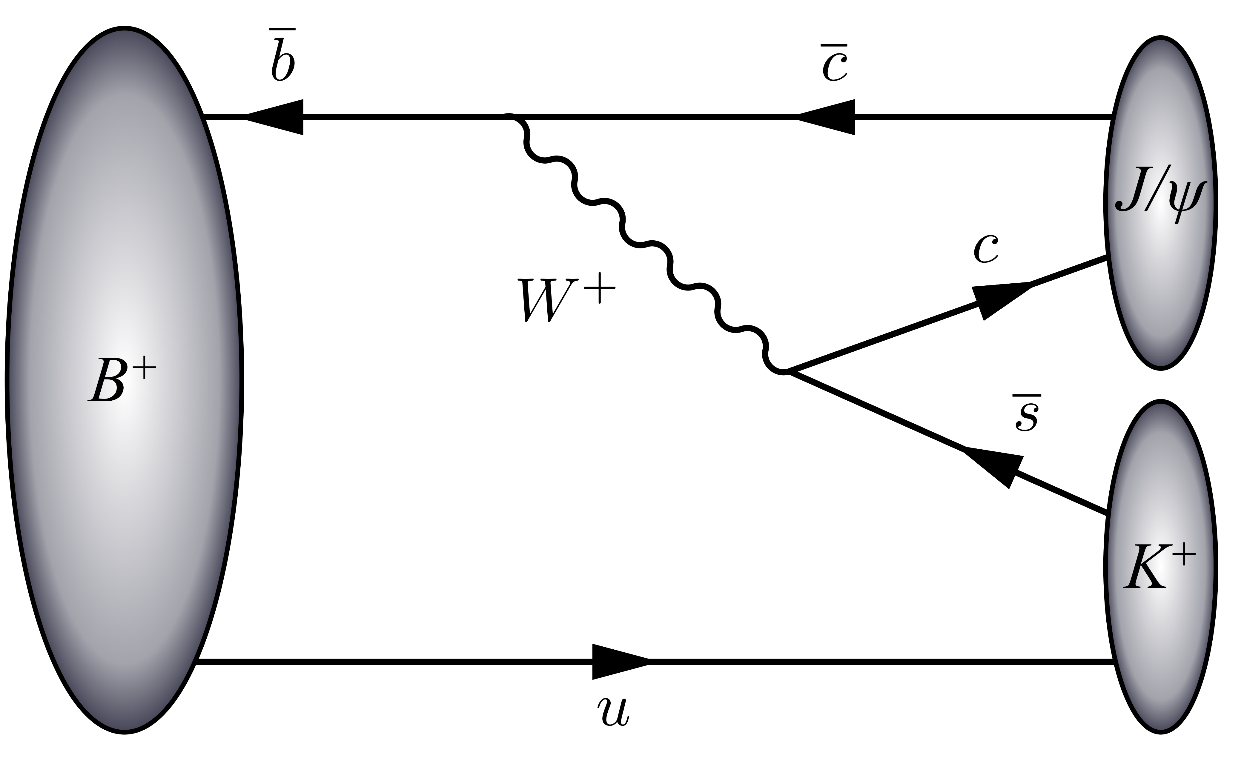 Chapter 1: Theoretical background 31 Figure 1.6: Leading-order diagram for the decay of a B + meson (u b) to J/ψ (c c) and K + (u s). B meson Quark content Mass (MeV) Mean lifetime (ps) B + bu 5279.