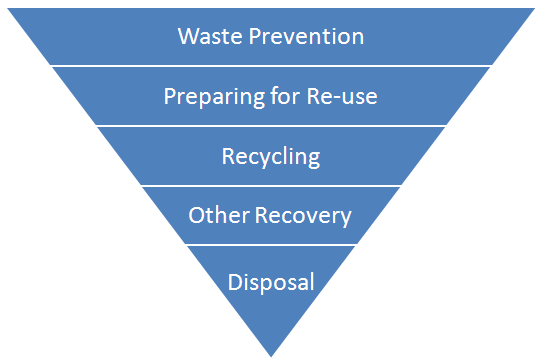 EU waste hierarchy Preparing a Waste Prevention Programme - Guidance