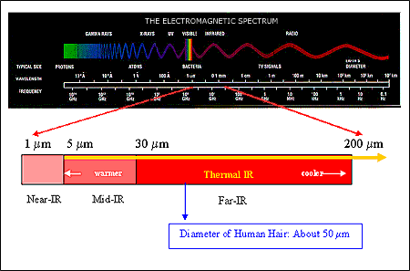 Chapter 1: Introduction 74 the electromagnetic spectrum. Realizing that holding a thermometer beyond the 0.