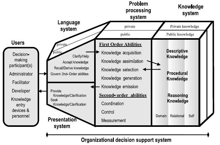 General architecture of an organizational decision support system (ODSS, Lei Tsi et.