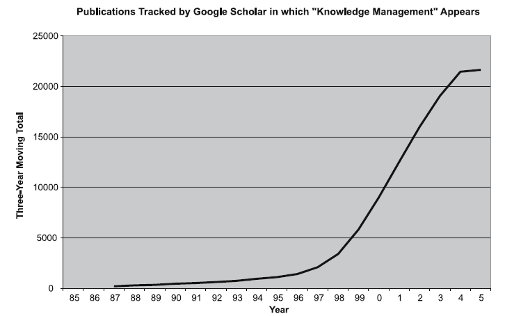 The rise of knowledge management Τκήκα Μάξθεηηλγθ θαη