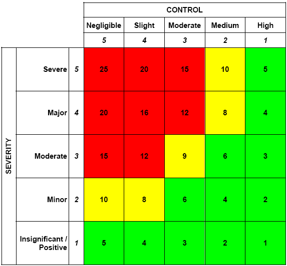 Significance of aspects (8/8) Rating Matrix A traffic light system Red indicates that the aspect is significant