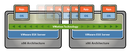 Εικόνα 8.5.1: Migrating Virtual Machines Across ESX Hosts with vmotion.