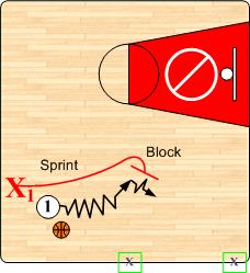 In building cushion and neutralizing the offensive move, the defender should execute a quick, short 12 hop back with both feet.
