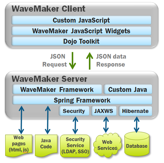 Η Αξρηηεθηνληθή ηνπ WaveMaker Dojo: Ajax widgets JSON: async messaging Spring: Java container