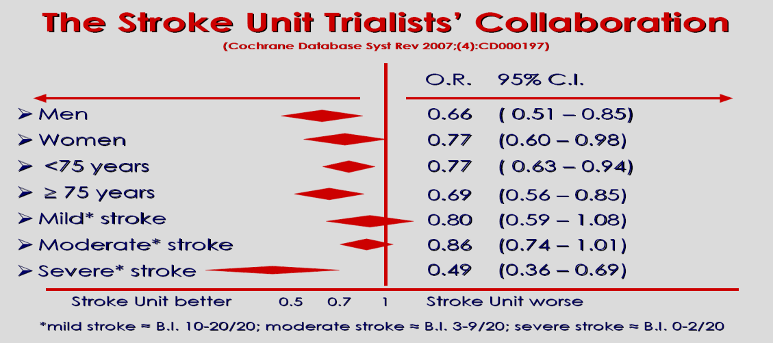 Μονάδες (ΜΑΦ) ΑΕΕ: Treat strokes in Stroke Units! www.eso-stroke.