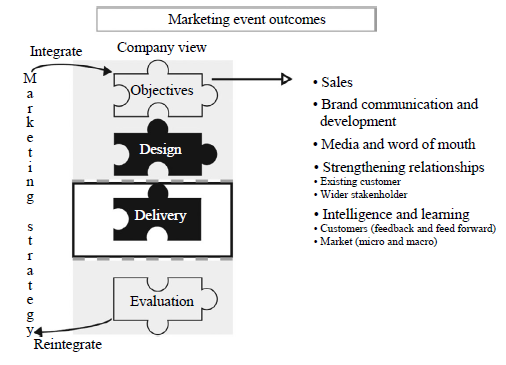 Γηάγξακκα.4 Marketing Event Outcomes (Crowther, 2011) 3.7.