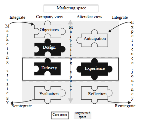 Γηάγξακκα.5 Marketing Space (Crowther, 2011) 3.7.