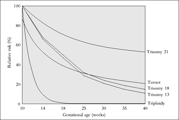 Gestational age related risk http://sonoworld.